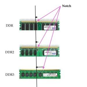 identify computer ram ddr1 ddr2 ddr3